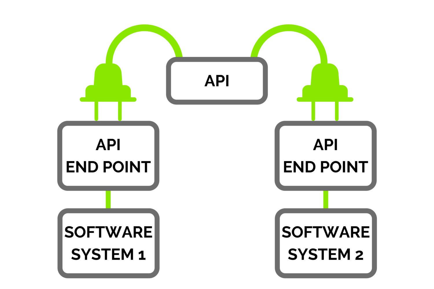 What Is An API? System Linking Illustration