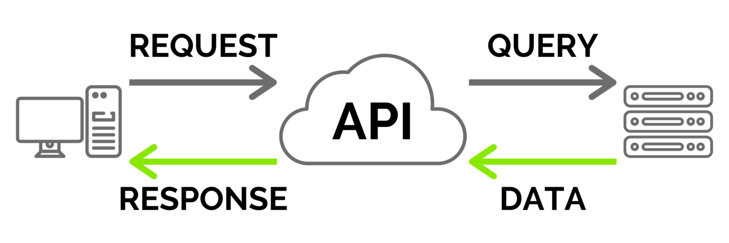 What Is An API? Flow Diagram Visualisation